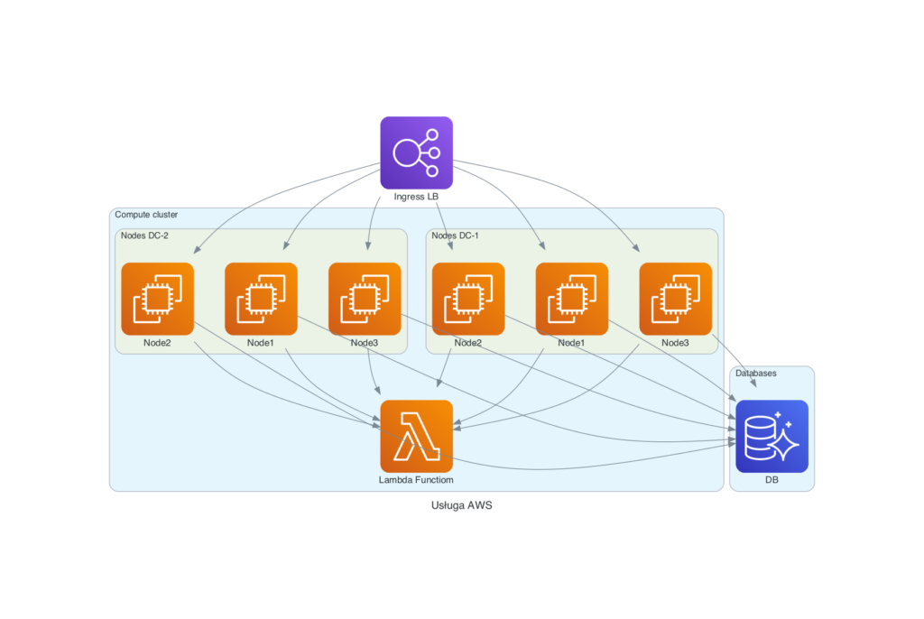 Diagram usługi w AWS narysowany z wykorzystaniem biblioteki diagrams