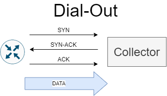 gRPC Dial-Out