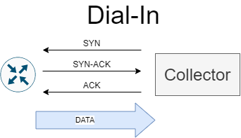 gRPC Dial-In